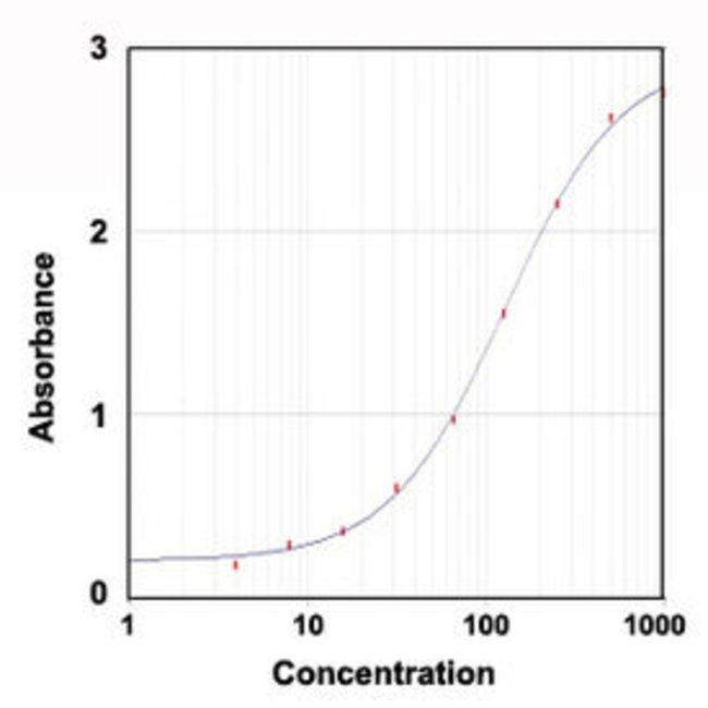 A2M Goat anti-Rat, Polyclonal , Abnova 100μg; Unlabeled:Antibodies