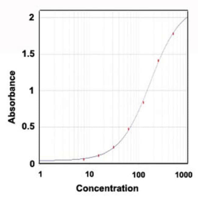 TTR Goat anti-Rat, Polyclonal , Abnova 100μg; Unlabeled:Antibodies