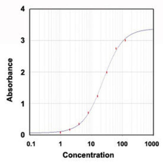 TF Rabbit anti-Rat, Polyclonal , Abnova 1mg; Unlabeled:Antibodies
