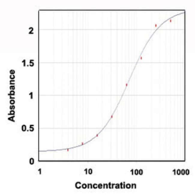 HP Rabbit anti-Bovine, Polyclonal , Abnova 100μg; Unlabeled:Antibodies