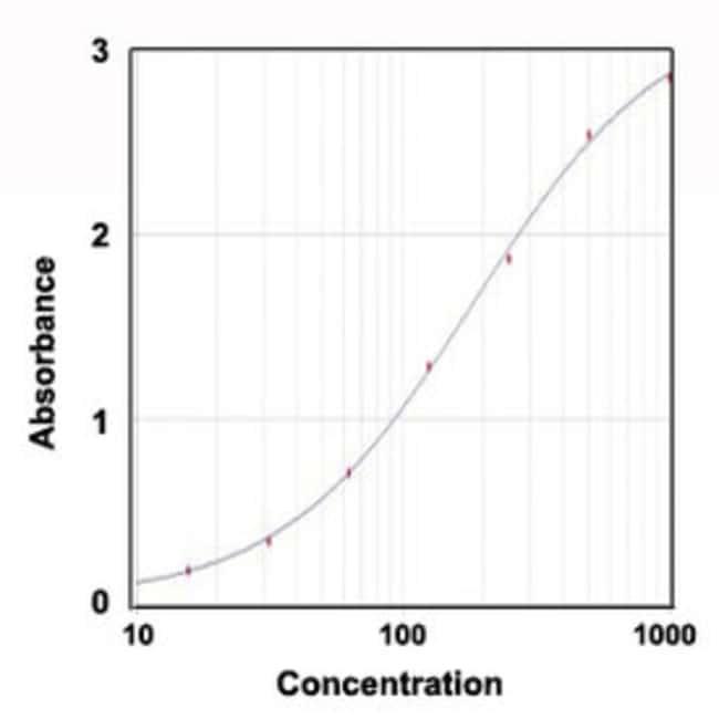 IL6 Rabbit anti-Bovine, Polyclonal , Abnova 100μg; Unlabeled:Antibodies