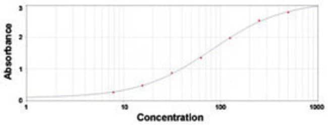 C1Q Sheep anti-Human, Polyclonal , Abnova 1mg; Unlabeled:Antibodies