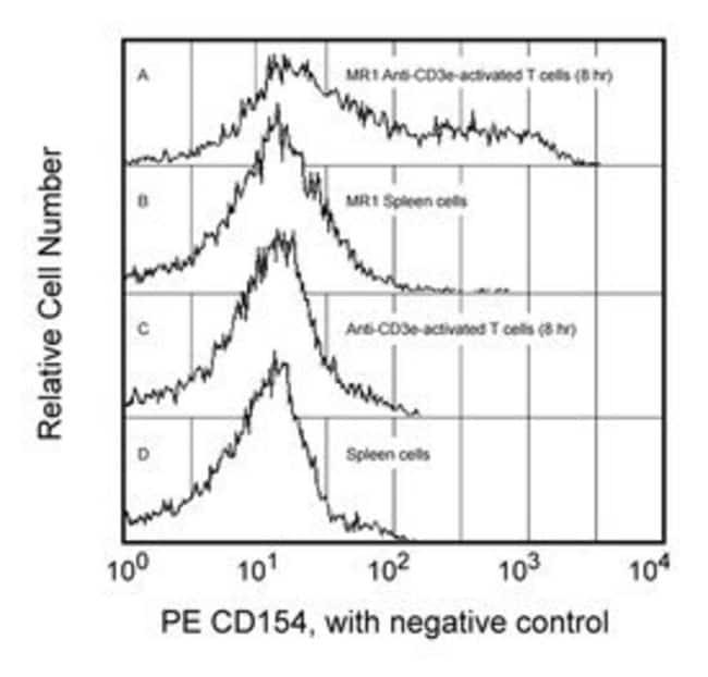 CD154 Hamster anti-Mouse, PE, Clone: MR1, BD 0.2mg; PE CD154 Hamster anti-Mouse, PE, Clone: MR1, BD