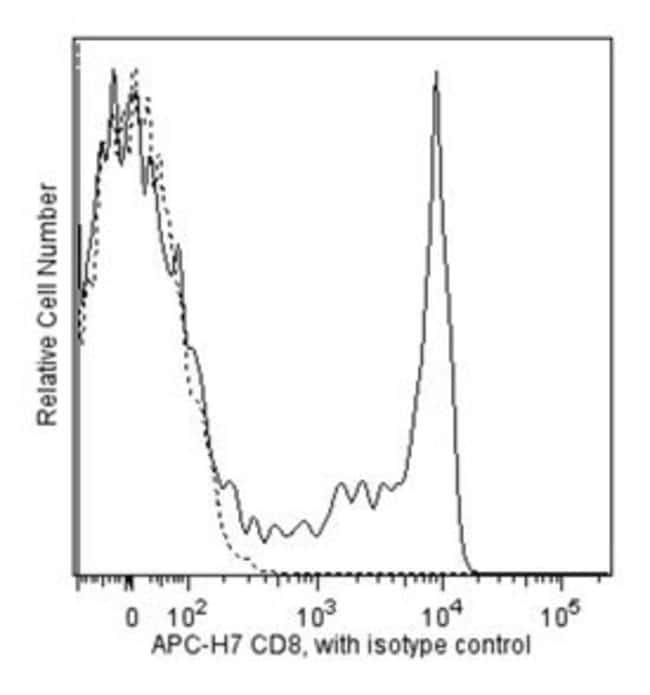 CD8 Mouse anti-Human, APC-H7, Clone: SK1, BD 25 Tests; APC-H7 CD8 Mouse anti-Human, APC-H7, Clone: SK1, BD