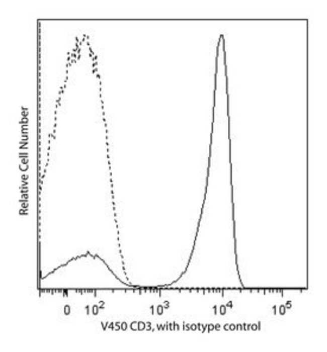 CD3 Mouse anti-Human, V450, Clone: SP34-2, BD 120 Tests; V450 CD3 Mouse anti-Human, V450, Clone: SP34-2, BD