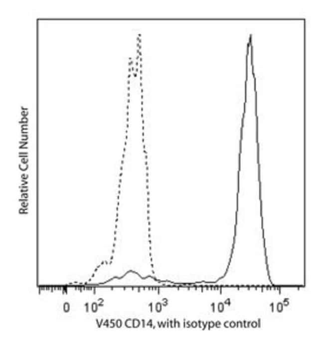 CD14 Mouse anti-Human, V450, Clone: MΦP9, BD 30 Tests; V450 CD14 Mouse anti-Human, V450, Clone: MΦP9, BD