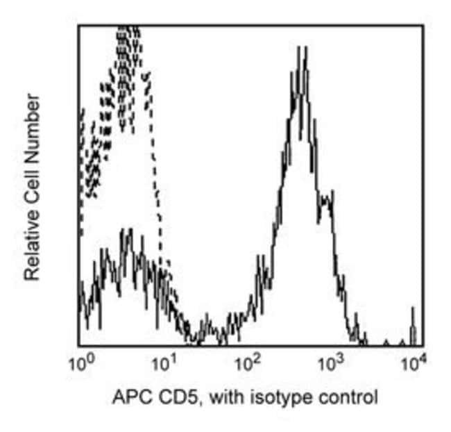 CD5 Mouse anti-Human, APC, Clone: UCHT2, BD 25 Tests; APC CD5 Mouse anti-Human, APC, Clone: UCHT2, BD
