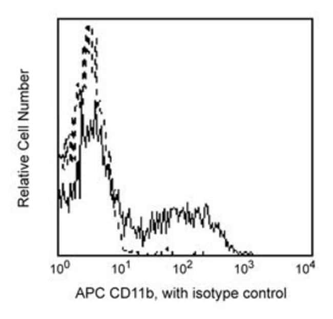 CD11b/Mac-1 Mouse anti-Human, APC, Clone: ICRF44, BD 25 Tests; APC CD11b/Mac-1 Mouse anti-Human, APC, Clone: ICRF44, BD