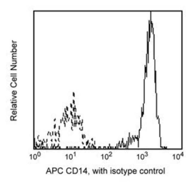 CD14 Mouse anti-Human, APC, Clone: M5E2, BD 100 Tests; APC CD14 Mouse anti-Human, APC, Clone: M5E2, BD