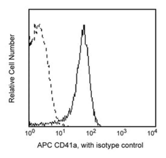 CD41a Mouse anti-Human, APC, Clone: HIP8, BD 100 Tests; APC CD41a Mouse anti-Human, APC, Clone: HIP8, BD