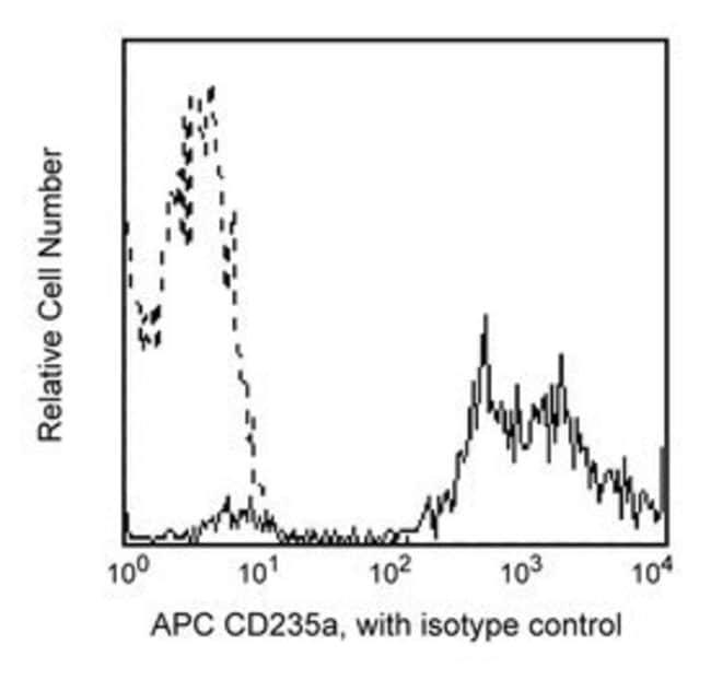 CD235a Mouse anti-Human, APC, Clone: GA-R2 (HIR2), BD 25μg; APC CD235a Mouse anti-Human, APC, Clone: GA-R2 (HIR2), BD