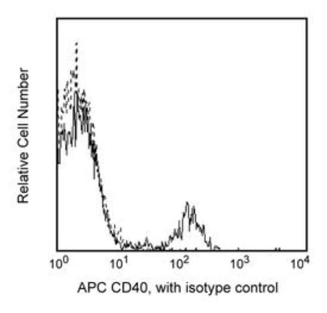 CD40 Mouse anti-Human, APC, Clone: 5C3, BD 25 Tests; APC CD40 Mouse anti-Human, APC, Clone: 5C3, BD