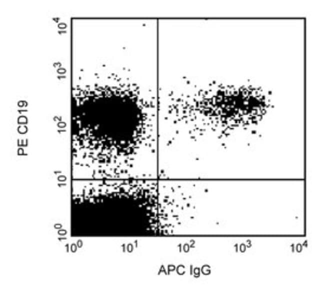 Mouse Anti-Human IgG, APC, Clone: G18-145, Secondary Antibody, BD 100 Tests;