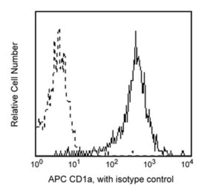 CD1a Mouse anti-Human, APC, Clone: HI149, BD 25 Tests; APC CD1a Mouse anti-Human, APC, Clone: HI149, BD