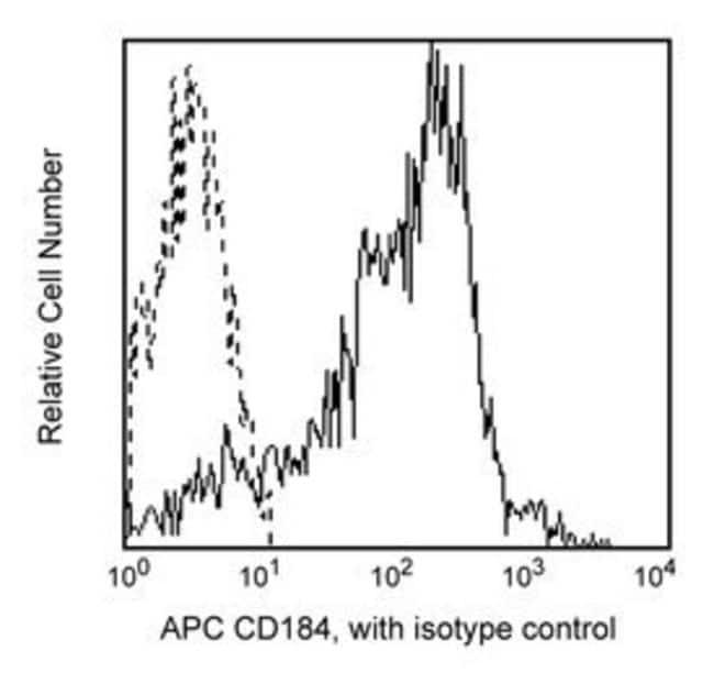 CD184 Mouse anti-Human, APC, Clone: 12G5, BD 25 Tests; APC CD184 Mouse anti-Human, APC, Clone: 12G5, BD