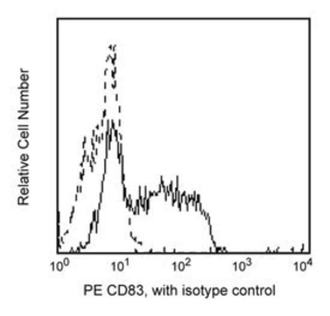 CD83 Mouse anti-Human, PE, Clone: HB15E, BD 100 Tests; PE CD83 Mouse anti-Human, PE, Clone: HB15E, BD