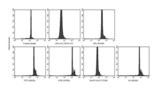 BDSphero™ Regenbogen-Kalibrierpartikel Rainbow-Fluoreszenzpartikel (mittlere FL1-Fluoreszenz), 3.0-3.4um BDSphero™ Regenbogen-Kalibrierpartikel