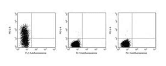 IL-6 Rat anti-Mouse, PE, Clone: MP5-20F3, BD 25μg; PE IL-6 Rat anti-Mouse, PE, Clone: MP5-20F3, BD