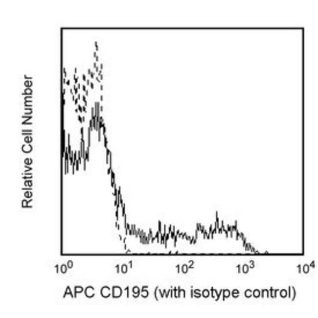 CD195 Mouse anti-Human, APC, Clone: 2D7/CCR5, BD 25 Tests; APC CD195 Mouse anti-Human, APC, Clone: 2D7/CCR5, BD