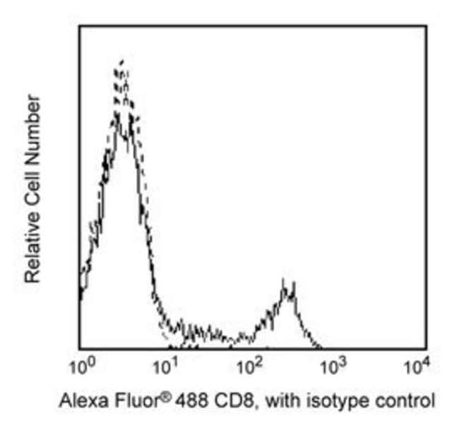 CD8 Mouse anti-Human, Alexa Fluor 488, Clone: RPA-T8, BD 100 Tests; Alexa Fluor 488 CD8 Mouse anti-Human, Alexa Fluor 488, Clone: RPA-T8, BD