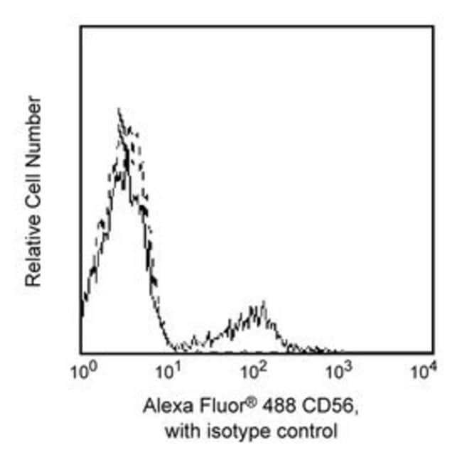 CD56 Mouse anti-Human, Alexa Fluor 488, Clone: B159, BD 100 Tests; Alexa Fluor 488 CD56 Mouse anti-Human, Alexa Fluor 488, Clone: B159, BD