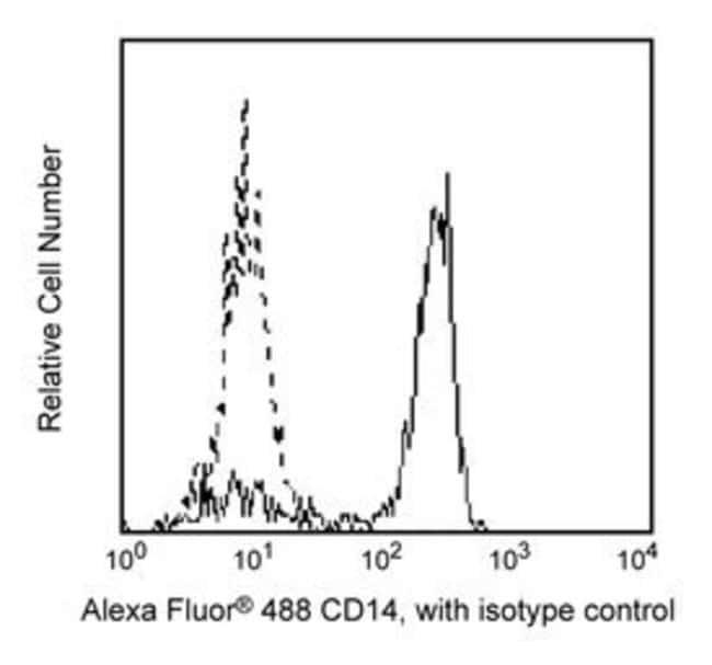 CD14 Mouse anti-Human, Alexa Fluor 488, Clone: M5E2, BD 25 Tests; Alexa Fluor 488 CD14 Mouse anti-Human, Alexa Fluor 488, Clone: M5E2, BD