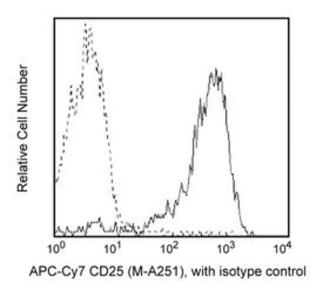 CD25 Mouse anti-Human, APC-Cy7, Clone: M-A251, BD 100 Tests; APC-Cy7 CD25 Mouse anti-Human, APC-Cy7, Clone: M-A251, BD