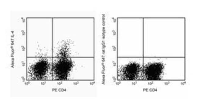 anti-IgG1, κ, Rat, Alexa Fluor™ 647, Clone: R3-34, BD 100 Tests; Alexa Fluor™ 647 anti-IgG1, κ, Rat, Alexa Fluor™ 647, Clone: R3-34, BD