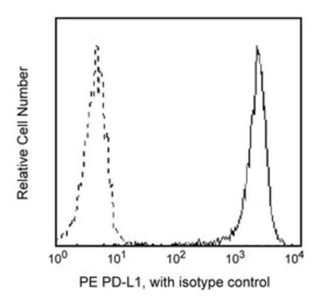 CD274 Mouse anti-Human, PE, Clone: MIH1, BD 100 Tests; PE CD274 Mouse anti-Human, PE, Clone: MIH1, BD