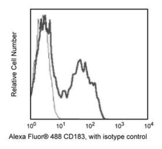 CD183 Mouse anti-Human, Alexa Fluor 488, Clone: 1C6/CXCR3, BD 0.1mg; Alexa Fluor 488 CD183 Mouse anti-Human, Alexa Fluor 488, Clone: 1C6/CXCR3, BD