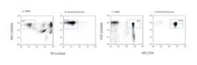 BDCocktail zur Zellanreicherung Naiver CD4+ T-Zellen-Anreicherungscocktail BDCocktail zur Zellanreicherung