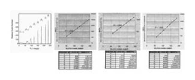BDSphero Rainbow Calibration Particles, 8 Peaks, 3 to 3.4um Rainbow Calibration