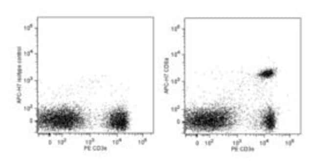 CD8a Rat anti-Mouse, APC-H7, Clone: 53-6.7, BD 0.1mg; APC-H7 CD8a Rat anti-Mouse, APC-H7, Clone: 53-6.7, BD