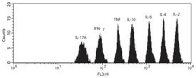 Cytometric Bead Array Human Th1/Th2/Th17 Kit, BD 80 Tests; 1 kit:Cell Analysis