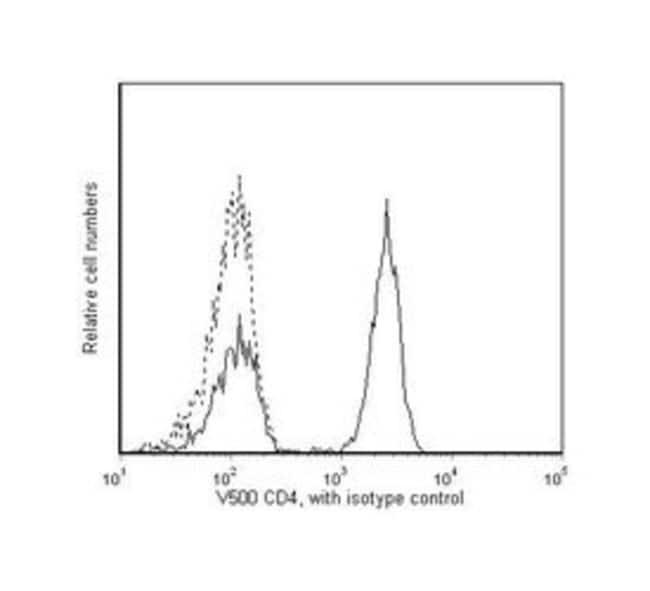CD4 Mouse anti-Human, V500, Clone: RPA-T4, BD 25 Tests; V500 CD4 Mouse anti-Human, V500, Clone: RPA-T4, BD