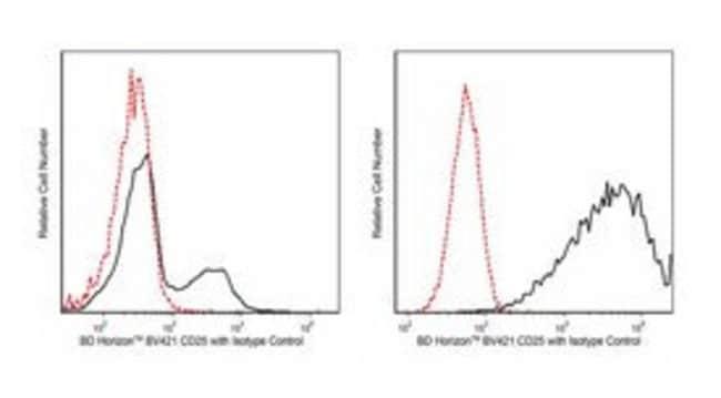 CD25 Mouse anti-Human, Brilliant Violet 421, Clone: M-A251, BD 25 tests; Brilliant Violet 421 CD25 Mouse anti-Human, Brilliant Violet 421, Clone: M-A251, BD
