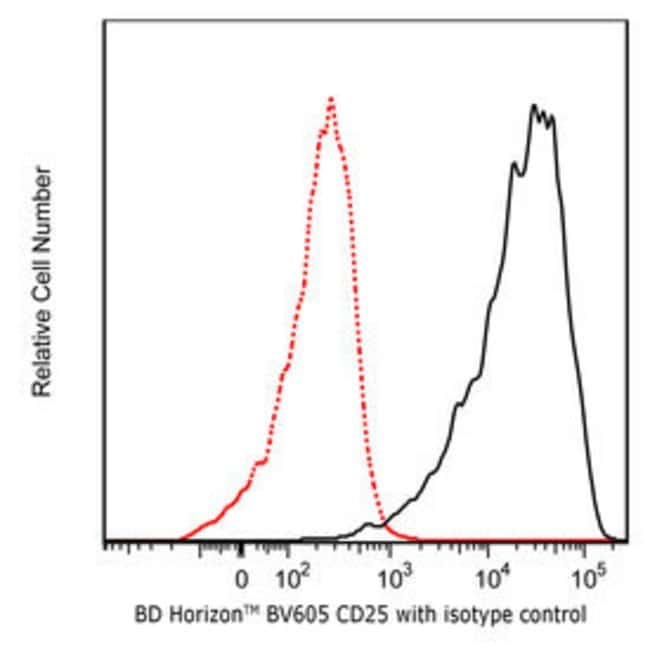 CD25 Mouse anti-Human, Brilliant Violet 605, Clone: 2A3, BD:Life Sciences:Antibodies