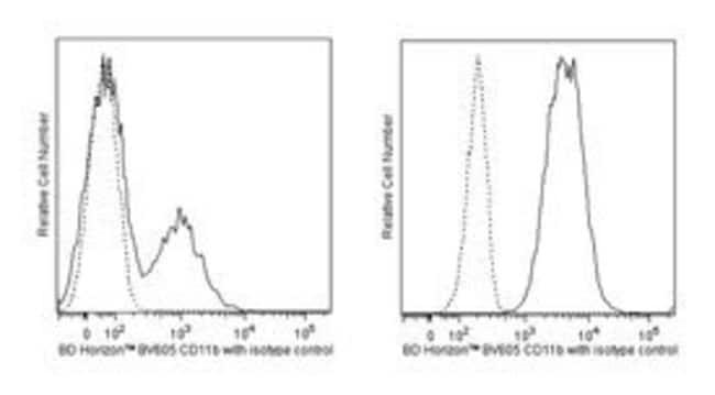 anti-Human CD11b/MAC-1; Clone: ICRF44; BD::
