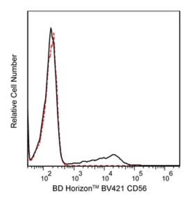 anti-Human CD56, Clone: NCAM16.2; BV421 Conjugate BD 25 Tests; Brilliant