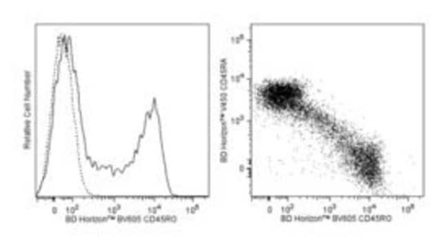 CD45RO Mouse anti-Human, Brilliant Violet 605, Clone: UCHL1, BD 100 tests; Brilliant Violet 605 CD45RO Mouse anti-Human, Brilliant Violet 605, Clone: UCHL1, BD