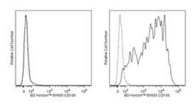 CD106 Mouse anti-Human, Brilliant Violet 605, Clone: 51-10C9, BD 50 Tests;
