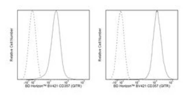 CD357 (GITR) Rat anti-Mouse, Brilliant Violet 421, Clone: DTA-1, BD 100µg;