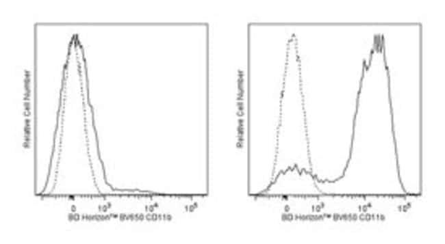 CD11b Rat anti-Mouse, Brilliant Violet 650, Clone: M1/70, BD 50µg;