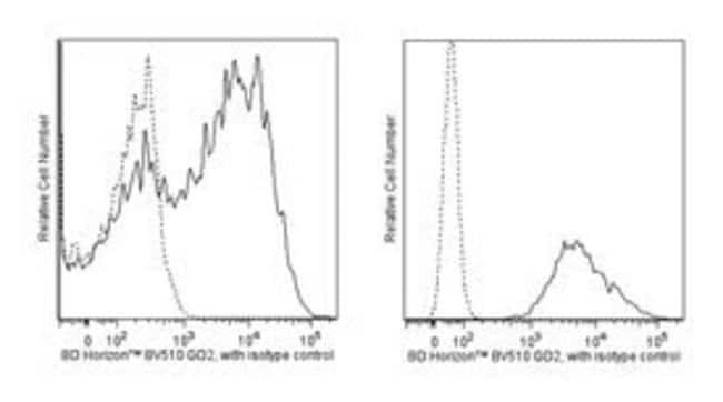 Disialoganglioside GD2 Mouse anti-Human, Brilliant Violet 510, Clone: 14.G2a,