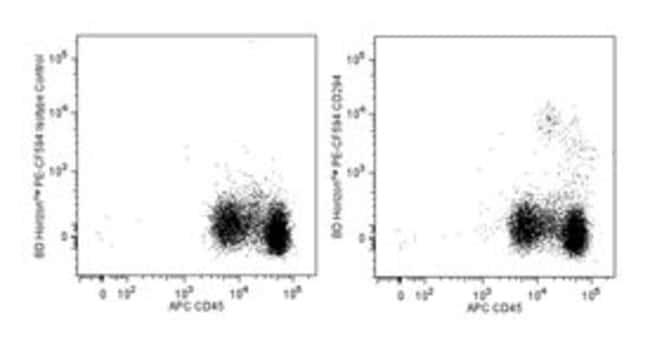 CD294 (CRTH2) Rat anti-Human, PE-CF594, Clone: BM16, BD 50 Tests; PE-CF594:Life