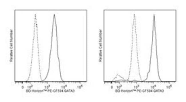 GATA3 Mouse, PE-CF594, Clone: L50-823, BD 50 Tests; PE-CF594:Life Sciences