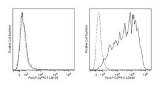 CD106 Mouse anti-Human, PerCP-Cy5.5, Clone: 51-10C9, BD 50 Tests; PerCP-Cy5.5:Life