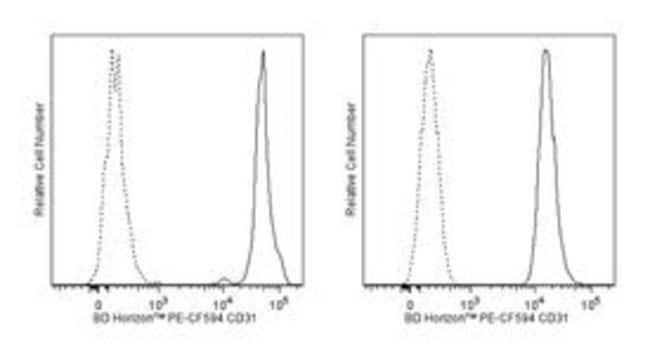 CD31 Mouse anti-Human, PE-CF594, Clone: WM59, BD 50 Tests; PE-CF594:Life