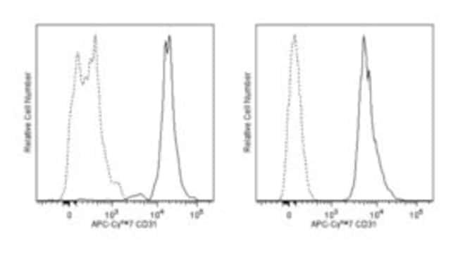 CD31 Mouse anti-Human, APC-Cy7, Clone: WM59, BD 50 Tests; APC-Cy7:Life