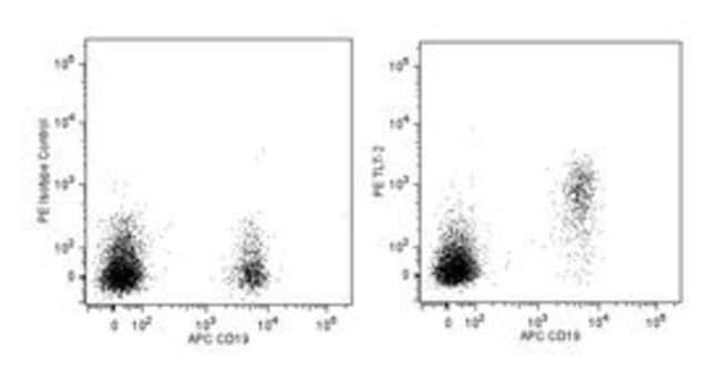 TLT-2 Mouse anti-Human, PE, Clone: MIH61, BD 50 Tests; PE:Life Sciences